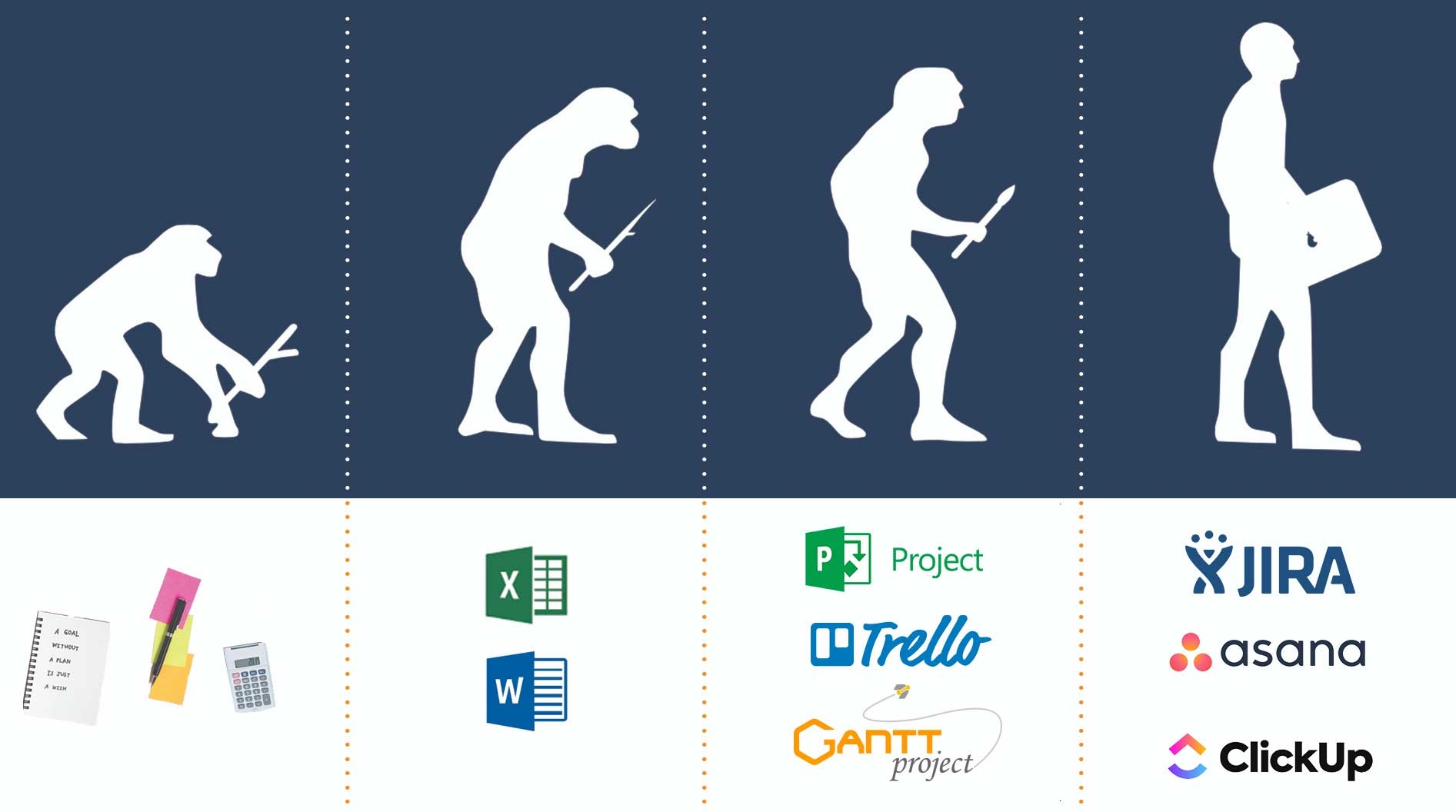 Evolution of PM tools